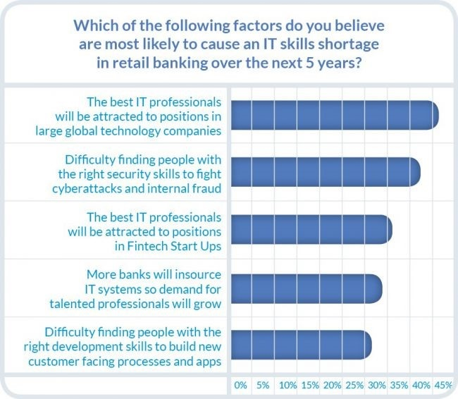The Talent Dating Game: How Retail Banks Can Become the