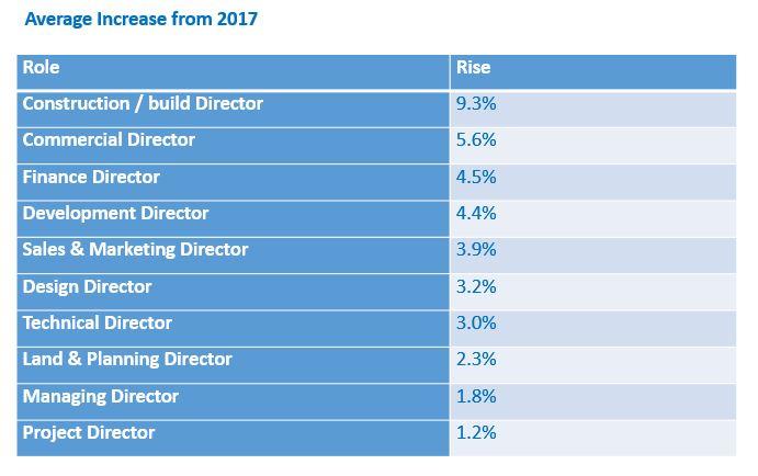 salary rise 2017