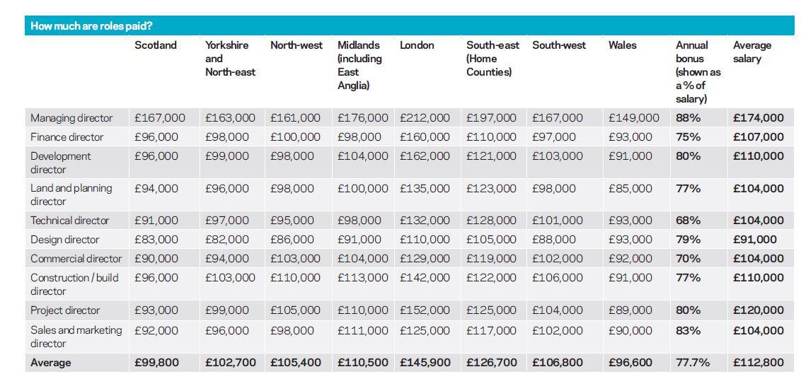 Housebuilders salaries
