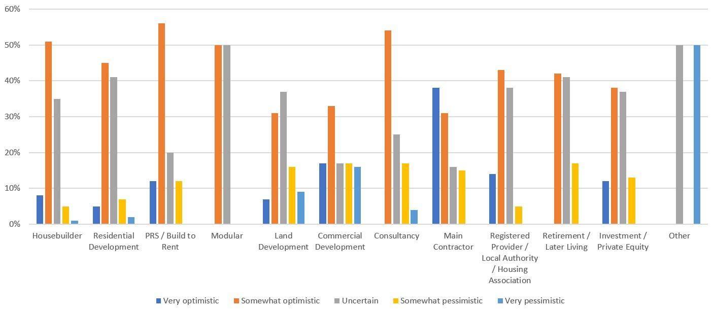 Sentiment survey: uk property during the coronavirus crisis