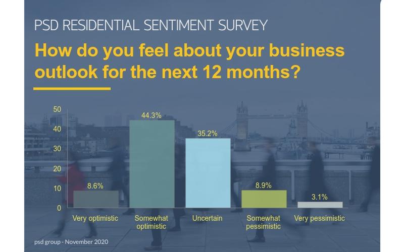 UK Property Sentiment Survey